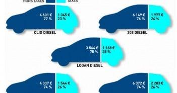 Augmentations des charges pour les véhicules
