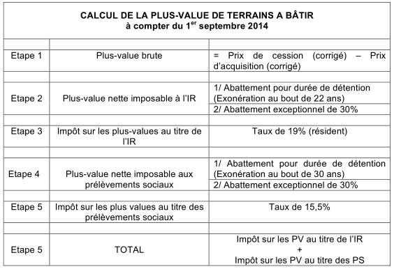 CALCUL DE LA PLUS-VALUE DE TERRAINS A BÂTIR à compter du 1 er septembre 2014