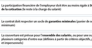 mutuelle obligatoire salaries